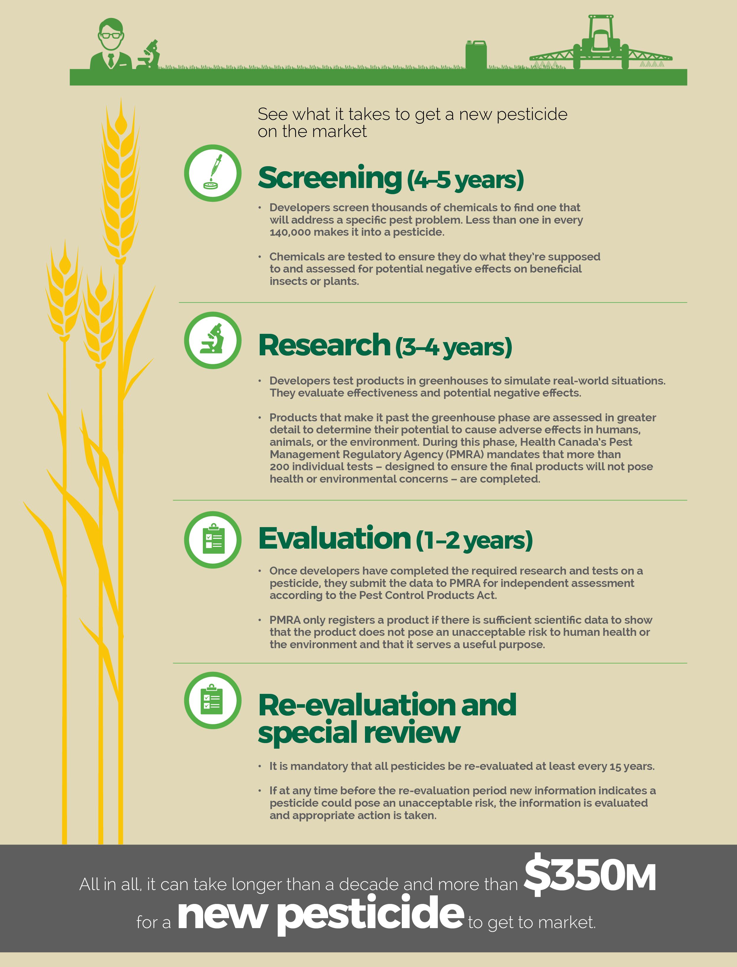 Regulating Pesticides in Farming: CropLife Canada